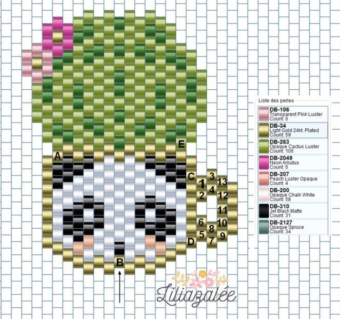 diagramme pandacactus